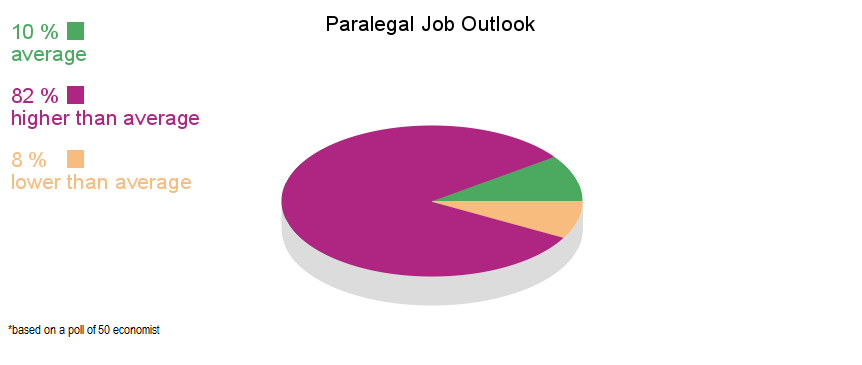 paralegal job outlook