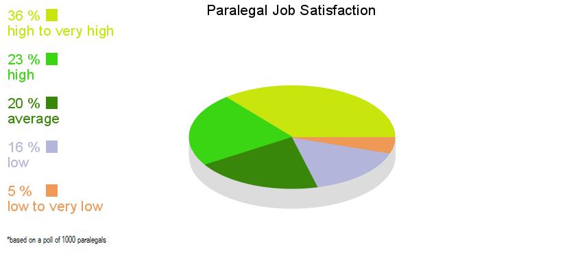 paralegaloccupation.com