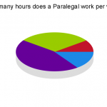 Paralegal Job Description: A Day In The Life